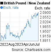 British Pound to New Zealand Dollar (GBP/NZD) 1 year forex chart, featured image