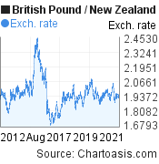 British Pound to New Zealand Dollar (GBP/NZD) 10 years forex chart, featured image