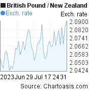 British Pound to New Zealand Dollar (GBP/NZD) 2 months forex chart, featured image