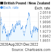 British Pound to New Zealand Dollar (GBP/NZD) 2 years forex chart, featured image