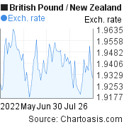 British Pound to New Zealand Dollar (GBP/NZD) 3 months forex chart, featured image