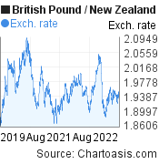 British Pound to New Zealand Dollar (GBP/NZD) 3 years forex chart, featured image