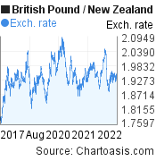 British Pound to New Zealand Dollar (GBP/NZD) 5 years forex chart, featured image