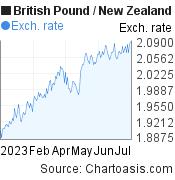 British Pound to New Zealand Dollar (GBP/NZD) 6 months forex chart, featured image
