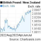 British Pound to New Zealand Dollar (GBP/NZD) forex chart, featured image