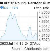 British Pound to Peruvian Nuevo Sol (GBP/PEN) 1 month forex chart, featured image