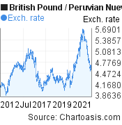 British Pound to Peruvian Nuevo Sol (GBP/PEN) 10 years forex chart, featured image