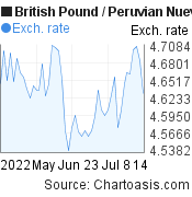 British Pound to Peruvian Nuevo Sol (GBP/PEN) 2 months forex chart, featured image