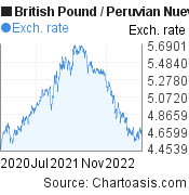 British Pound to Peruvian Nuevo Sol (GBP/PEN) 2 years forex chart, featured image
