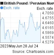 British Pound to Peruvian Nuevo Sol (GBP/PEN) 3 months forex chart, featured image