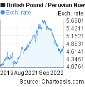 British Pound to Peruvian Nuevo Sol (GBP/PEN) 3 years forex chart, featured image
