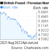 British Pound to Peruvian Nuevo Sol (GBP/PEN) forex chart, featured image