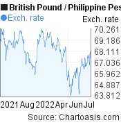 British Pound to Philippine Peso (GBP/PHP) 1 year forex chart, featured image