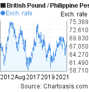 British Pound to Philippine Peso (GBP/PHP) 10 years forex chart, featured image