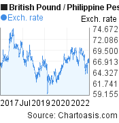 British Pound to Philippine Peso (GBP/PHP) 5 years forex chart, featured image