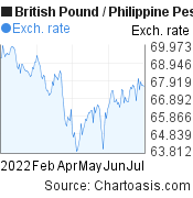 British Pound to Philippine Peso (GBP/PHP) 6 months forex chart, featured image