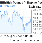 British Pound to Philippine Peso (GBP/PHP) forex chart, featured image