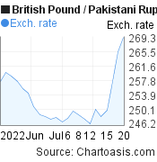 British Pound to Pakistani Rupee (GBP/PKR) 1 month forex chart, featured image