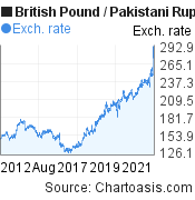 British Pound to Pakistani Rupee (GBP/PKR) 10 years forex chart, featured image