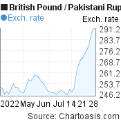 British Pound to Pakistani Rupee (GBP/PKR) 2 months forex chart, featured image
