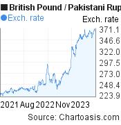 British Pound to Pakistani Rupee (GBP/PKR) 2 years forex chart, featured image