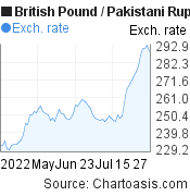 British Pound to Pakistani Rupee (GBP/PKR) 3 months forex chart, featured image