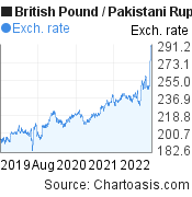 British Pound to Pakistani Rupee (GBP/PKR) 3 years forex chart, featured image