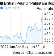 British Pound to Pakistani Rupee (GBP/PKR) 6 months forex chart, featured image