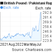 British Pound to Pakistani Rupee (GBP/PKR) forex chart, featured image