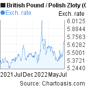 British Pound to Polish Zloty (GBP/PLN) 1 year forex chart, featured image