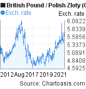 British Pound to Polish Zloty (GBP/PLN) 10 years forex chart, featured image