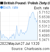 British Pound to Polish Zloty (GBP/PLN) 2 months forex chart, featured image