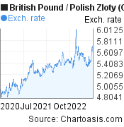 British Pound to Polish Zloty (GBP/PLN) 2 years forex chart, featured image