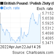 British Pound to Polish Zloty (GBP/PLN) 3 months forex chart, featured image