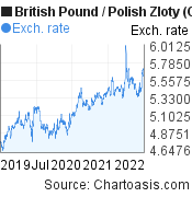 British Pound to Polish Zloty (GBP/PLN) 3 years forex chart, featured image