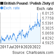 British Pound to Polish Zloty (GBP/PLN) 5 years forex chart, featured image