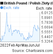 British Pound to Polish Zloty (GBP/PLN) 6 months forex chart, featured image