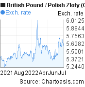 British Pound to Polish Zloty (GBP/PLN) forex chart, featured image