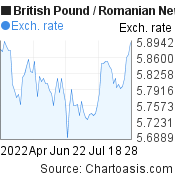 British Pound to Romanian New Leu (GBP/RON) 3 months forex chart, featured image
