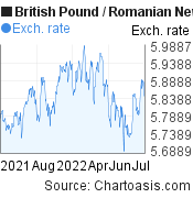 British Pound to Romanian New Leu (GBP/RON) forex chart, featured image