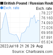 British Pound to Russian Rouble (GBP/RUB) 1 month forex chart, featured image