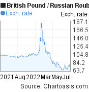 British Pound to Russian Rouble (GBP/RUB) 1 year forex chart, featured image