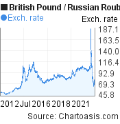 British Pound to Russian Rouble (GBP/RUB) 10 years forex chart, featured image