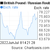 British Pound to Russian Rouble (GBP/RUB) 2 months forex chart, featured image