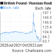 British Pound to Russian Rouble (GBP/RUB) 2 years forex chart, featured image