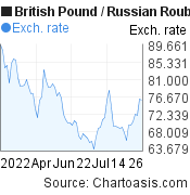 British Pound to Russian Rouble (GBP/RUB) 3 months forex chart, featured image