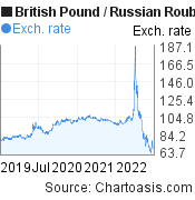 British Pound to Russian Rouble (GBP/RUB) 3 years forex chart, featured image