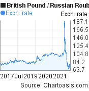 British Pound to Russian Rouble (GBP/RUB) 5 years forex chart, featured image