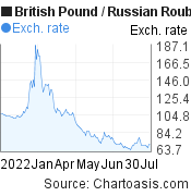 British Pound to Russian Rouble (GBP/RUB) 6 months forex chart, featured image