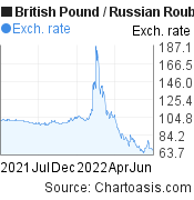 British Pound to Russian Rouble (GBP/RUB)  forex chart, featured image